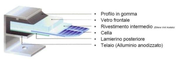 Come sono fatti i pannelli fotovoltaici for Immagini pannello solare
