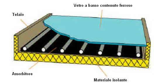 Pannello Solare Termico Come Funziona : Dimensioni e metri quadri pannelli solari termici