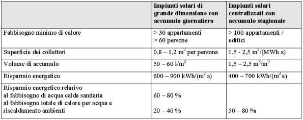 Metri quadri pannelli solari termici for Serbatoio di acqua calda in rame