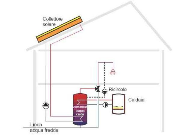 Caldaia Con Pannello Solare : Convenienza pannelli solari