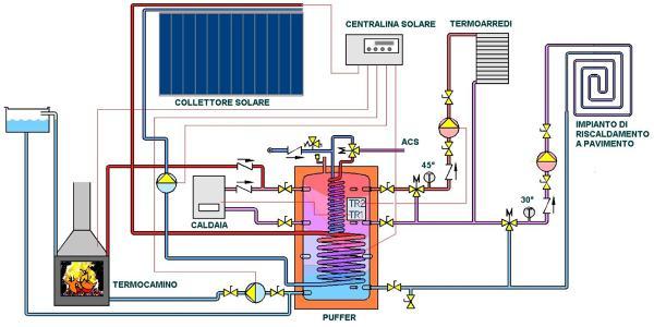 Schema impianto riscaldamento for Disegno impianto riscaldamento a termosifoni